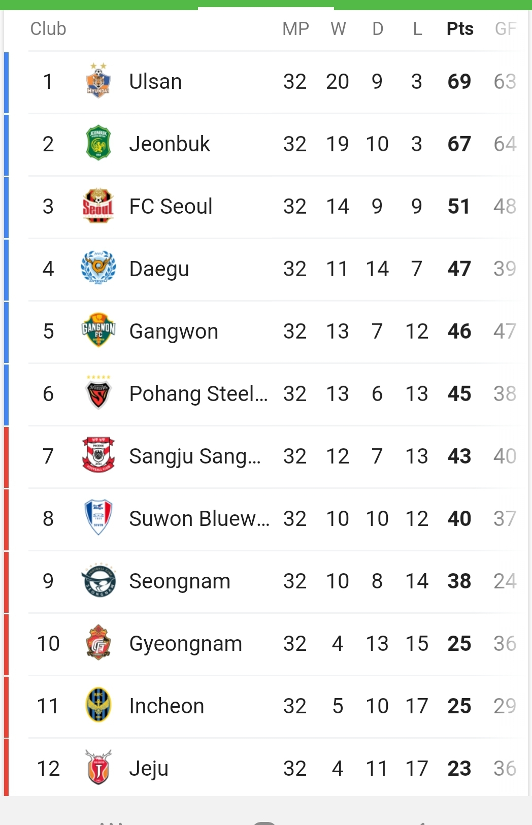 K-League One 2019 – Week 33 : Previews And Predictions | The